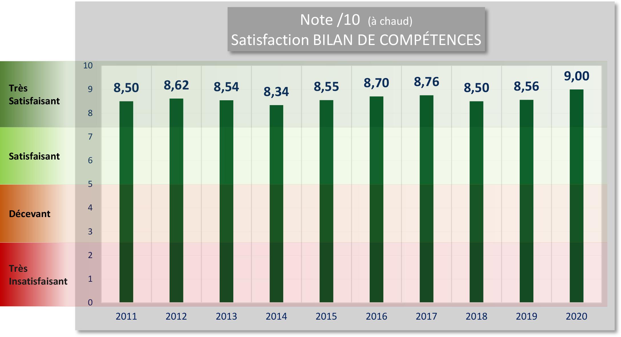 STATISTIQUES BILAN - Satisfaction à chaud