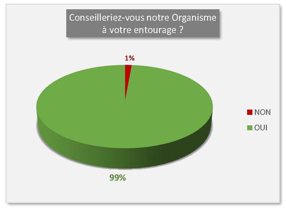 Statistiques - Conseilleriez-vous PERSPECTIVES Conseil à votre entourage