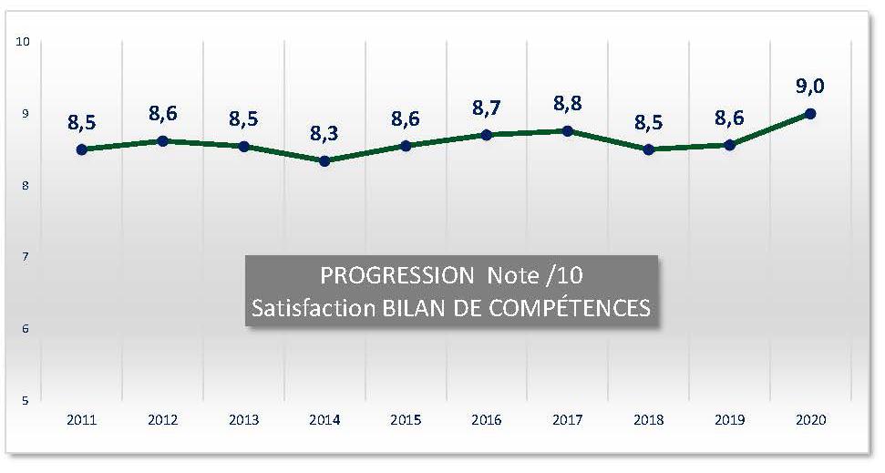 Statistiques - Progression satisfaction bilan de compétences